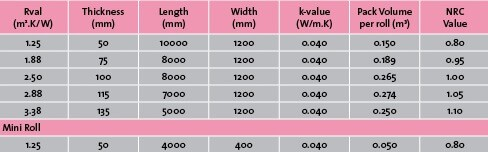 aerolite-vs-isotherm-r-value-table
