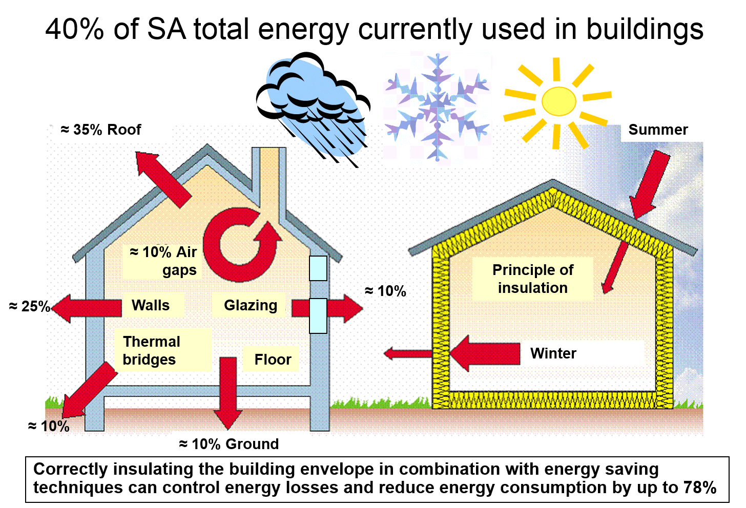 Saving Energy Insulating Homes Countrywide Aerolite